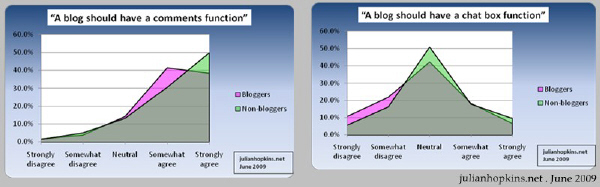myblogs2009 malaysian blog survey blogger attitudes