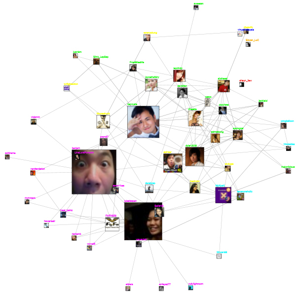 social network analysis visualisation nodexl twitter monetisation