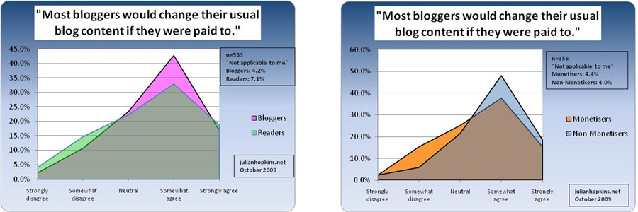 malaysian blog survey attitudes commercialisation change content