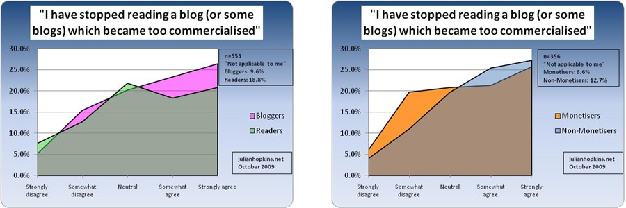 malaysian blog survey attitudes commercialisation
