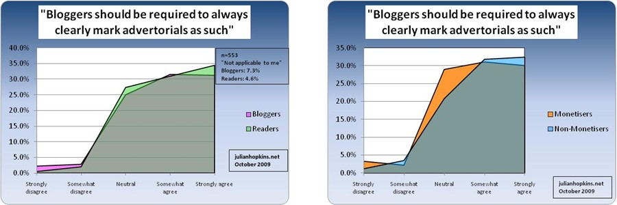 malaysian blog survey attitudes disclosure